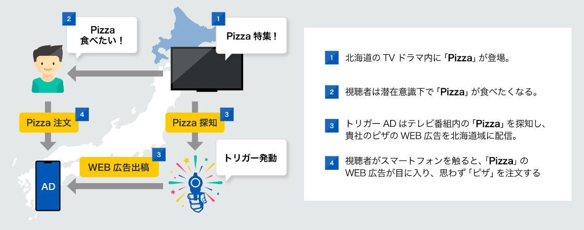 テレビに出現したキーワードに連動してデジタル広告を出稿制御します